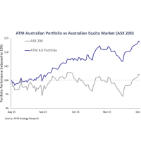 ATM Portfolios Continue To Rise – Up a Further 3% in December