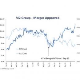 M2 Muscles Ahead on Merger +32%